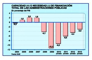 Gráfico del Cuaderno Blanco de los Presupuestos Generales del Estado