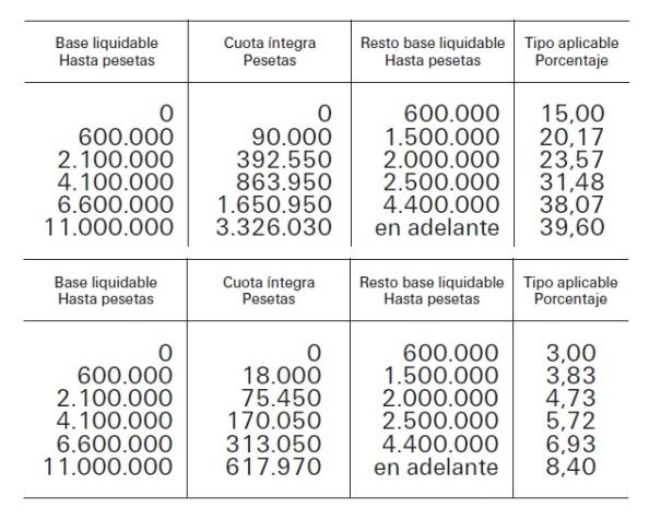 http://www.boe.es/boe/dias/1998/12/10/pdfs/A40730-40771.pdf