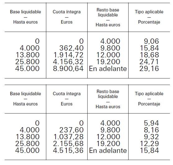 http://boe.es/boe/dias/2002/12/19/pdfs/A44622-44662.pdf