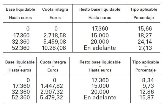http://www.boe.es/boe/dias/2006/11/29/pdfs/A41734-41810.pdf
