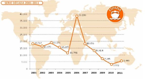 Inmigración en embarcaciones (pateras, cayucos) desde África a España. Fuente: Ministerio de Interior