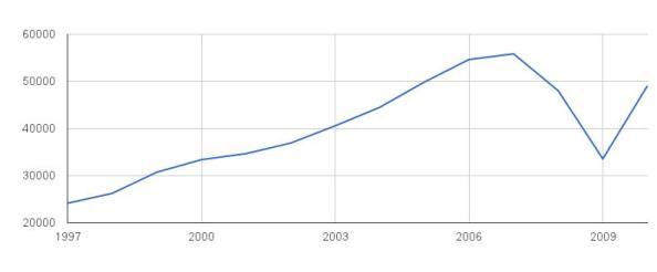 Evolución de la recaudación por IVA desde 1997 hasta 2010