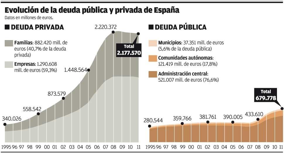 Negocio  de la banca  en España. El gobierno avala a la banca privada por otros 100.000 millones. - Página 2 Deudas